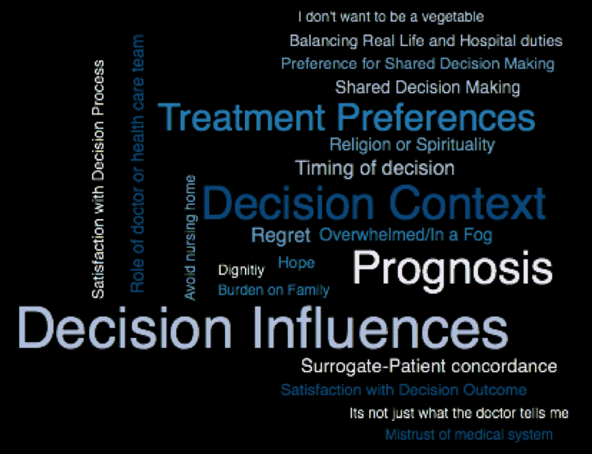 Project- Prognosis and end of life decisions